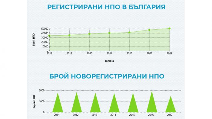 Правната среда за българските НПО според Индекса за устойчивост  за 2017
