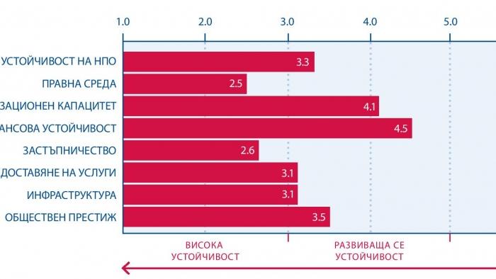 Индексът за устойчивост на НПО в България за 2017 година е без промяна спрямо предходната година
