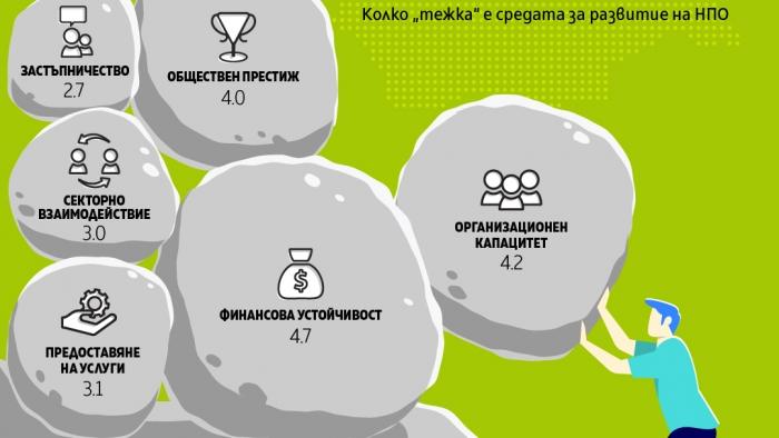 Индексът за устойчивост на НПО в България бележи спад за 2019 година